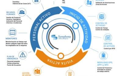 Symphony: La solución sencilla a problemas complejos